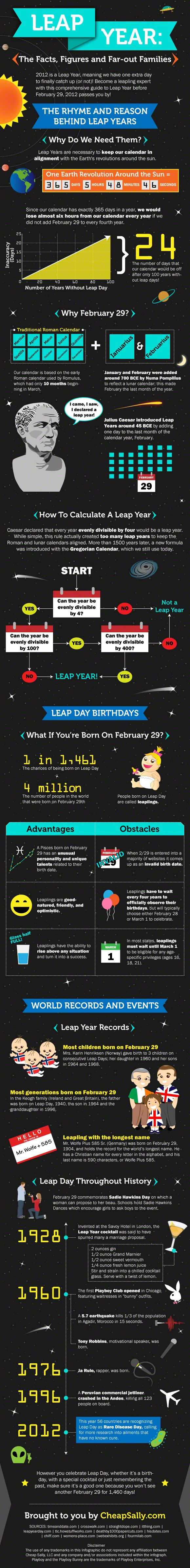 Leap Year Origins and Other Weird Facts (infographic) from huffingtonpost.com.