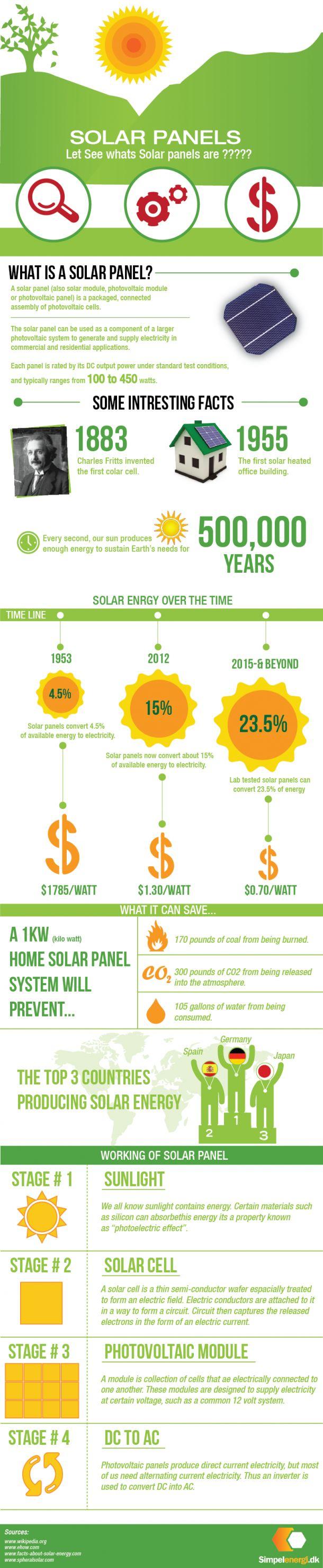 http://theenergysolar.com  Solar Panel explained.