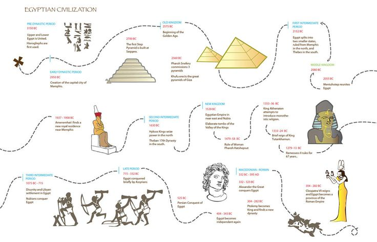 egyptian civilization timeline hs history egypt and