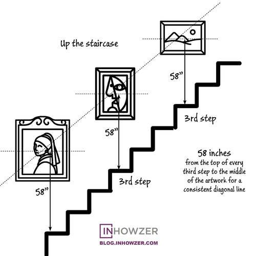 """Up a staircase maintain a consistent 58"""" measured from the top of every third step to the middle of the artwork for a clear diagonal line."""
