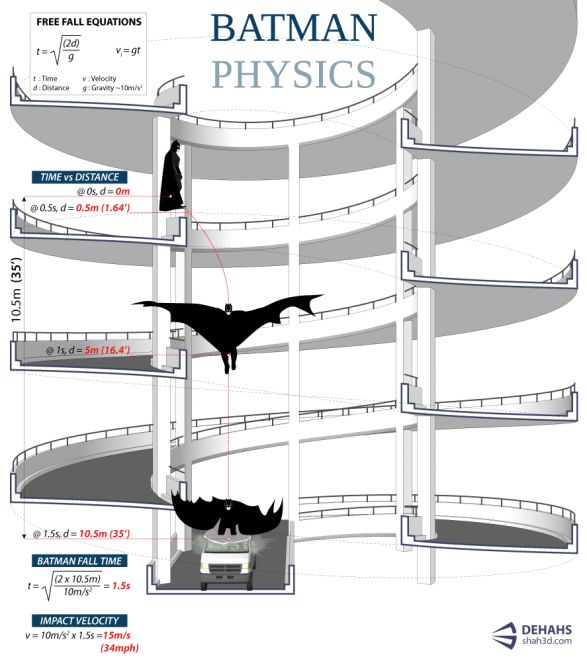 If my Physics teacher would've taught about Batman, I would have paid more attention. (I did get an A in the class, don't worry. It would've been an A+ of he taught about Batman)