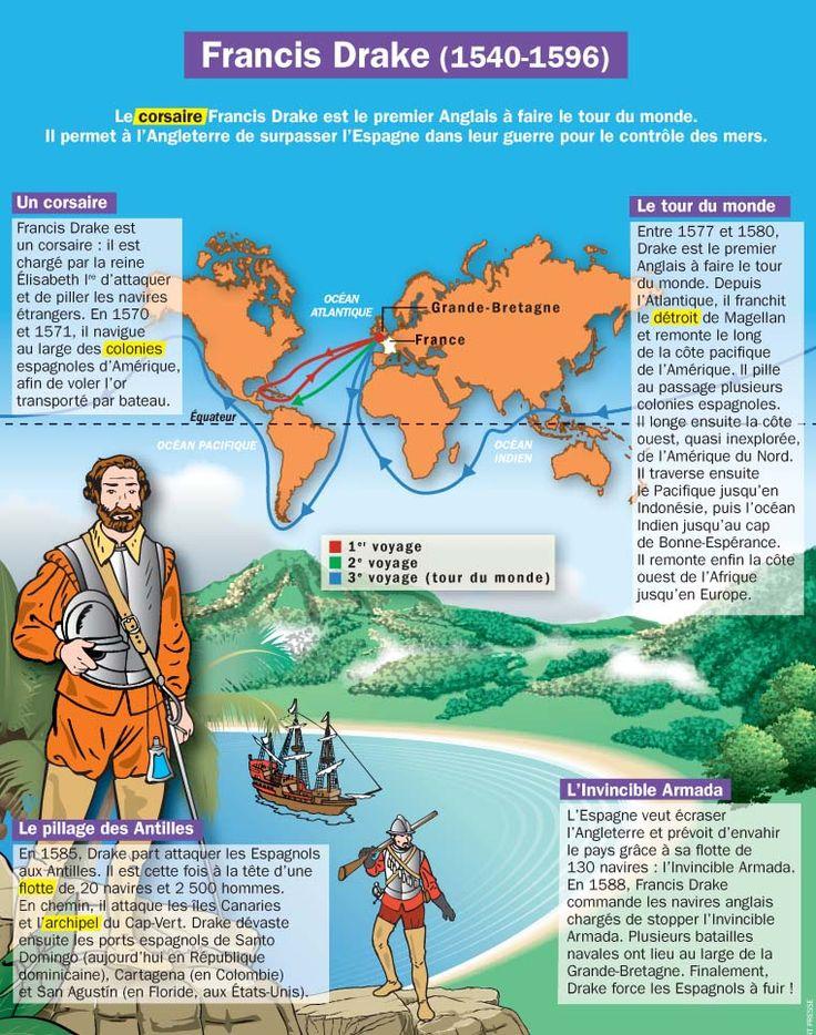 Fiche exposés : Francis Drake