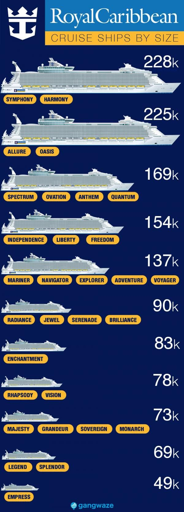 Royal Caribbean Ships By Size 2021 With Comparison Chart Royal Caribbean Ships Royal Caribbean Cruise Lines Royal Caribbean Cruise Ship