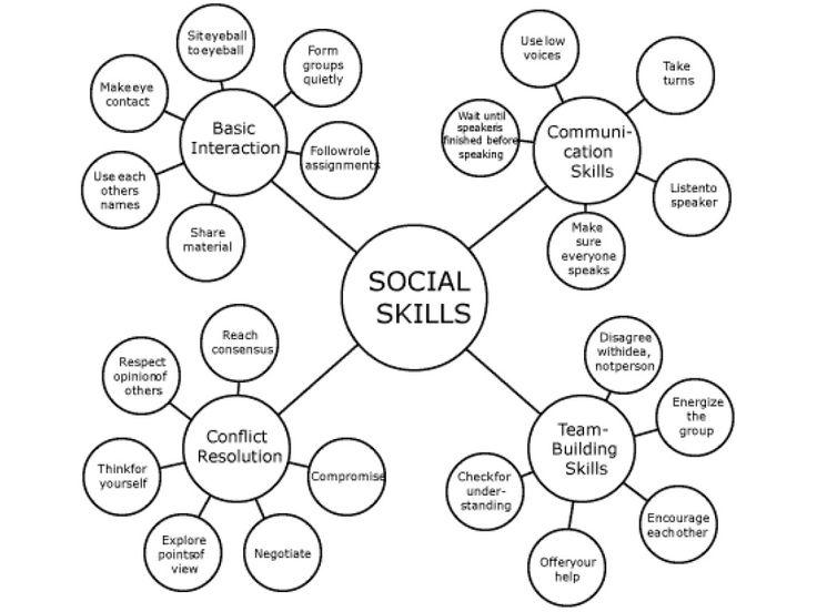 waar niet alleen aan toetsbare vaardigheden worden gewerkt. maar waar je ook op sociaal gebiet wordt geholpen. waar je leert samen te werken, keuzens te maken, om te gaan met anderen je emotsies te uiten....