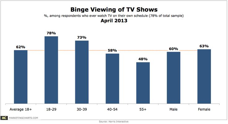 millennial generation television shows | Harris Binge Viewing TV Shows Apr2013 Binge TV Viewing By Generation ...