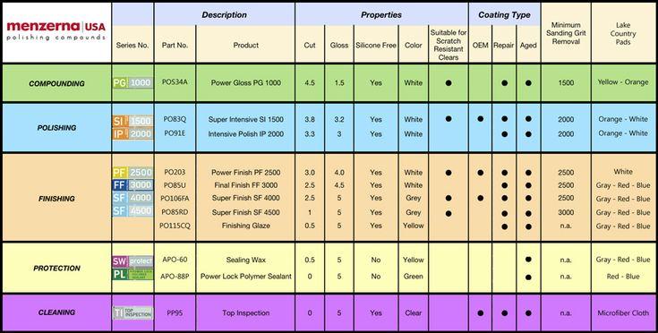Autogeek Buffing Pad Comparison Chart Autogeek Net Car