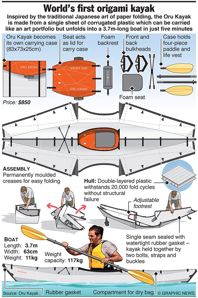Very handy: World's first origami kayak, I can't wait for mine to arrive!