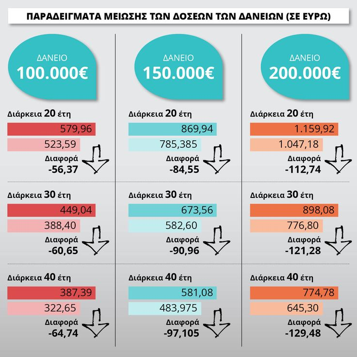 ΟΙ ΠΙΝΑΚΕΣ ΜΕ ΤΙΣ ΝΕΕΣ ΔΟΣΕΙΣ ΔΑΝΕΙΩΝ ΜΕΤΑ ΤΗΝ ΠΤΩΣΗ ΤΟΥ EURIBOR 3ΜΗΝΟΥ !!! http://kinima-ypervasi.blogspot.gr/2016/01/euribor-3.html #Ypervasi #Euribor #Greece #daneia