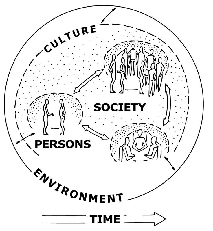 Indigenous Societies and the Course Concepts Diagram: This document gives a good overview of how to use the course concepts diagram to understand a society. Using the example of an indigenous Australian society, this paper helps readers to understand not only the indigenous society but how the key course concepts weave together.