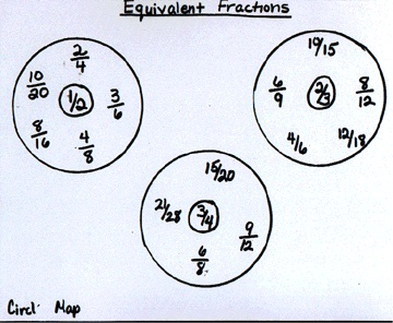 Thinking Maps: Circle Map Fractions
