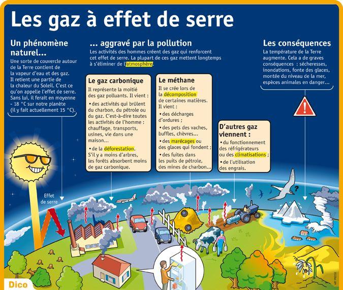 Fiche exposés : Les gaz à effet de serre