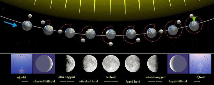 A Holdfázisok és a dagály kapcsolatának asztronomikus vetülete.