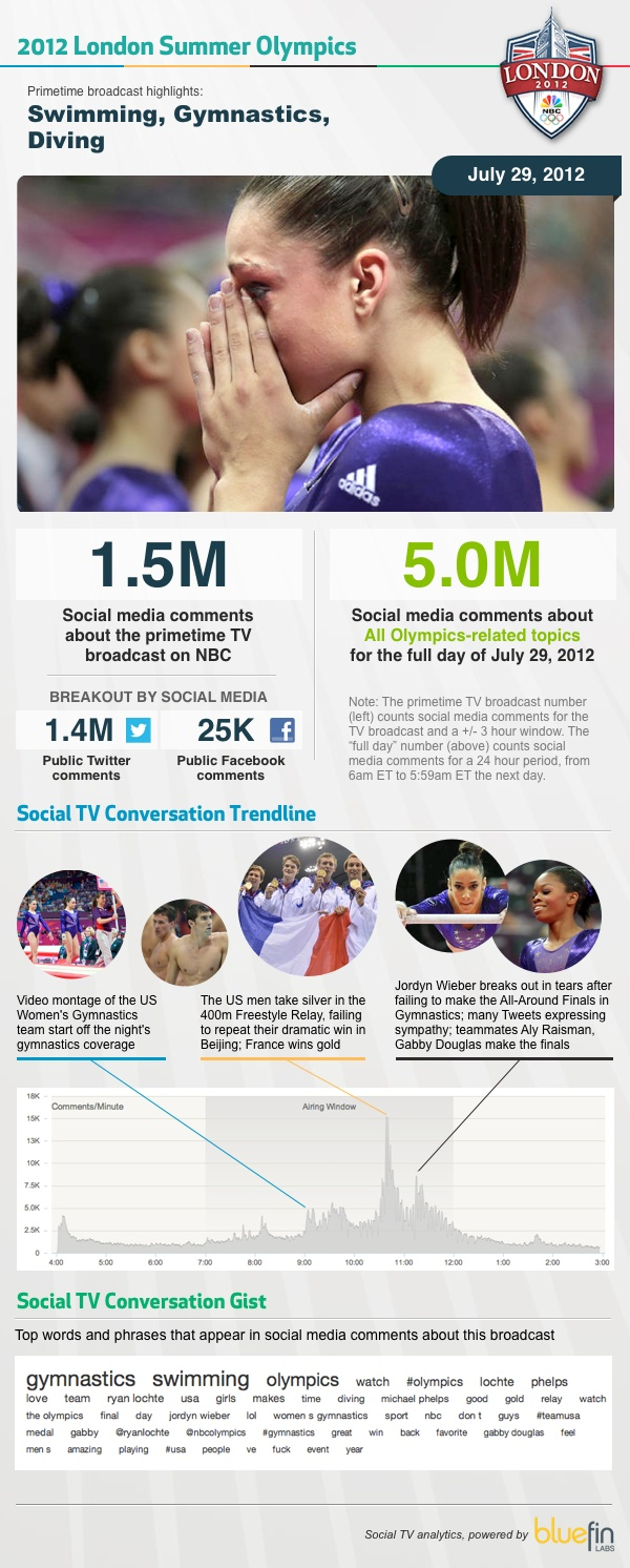 Sunday's Olympic coverage generated 50% more social TV activity than Saturday's coverage. The Sunday primetime broadcast racked up 1.5M comments from public Twitter and public Facebook (compared to 1.0M on Saturday).    The most social moment of Sunday's coverage? When US swimmer Ryan Lochte faded down the stretch and the French team took gold in the 400m relay, social activity spiked to 15.2K comments/minute.
