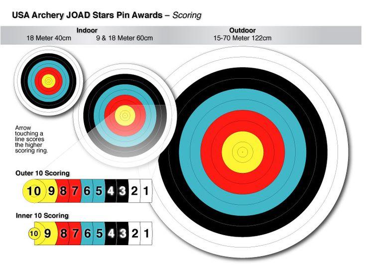 archery target scoring - Google Search