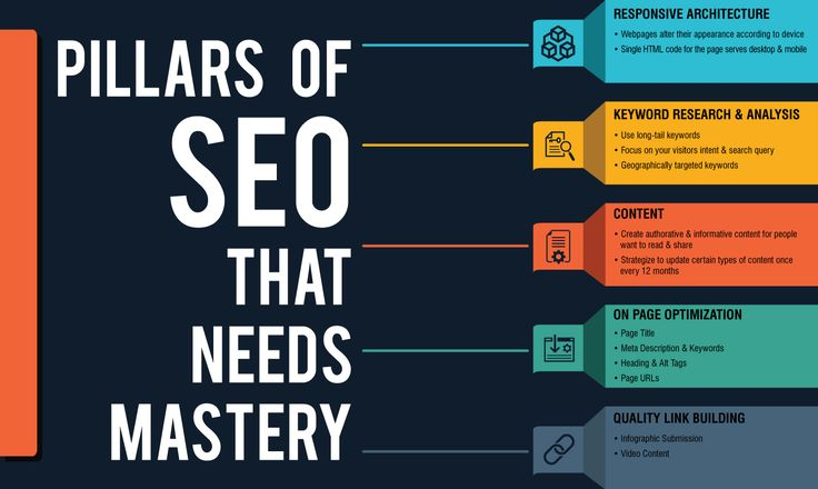 Make your career in SEO. Know Pillars of SEO well. Visit TBS - Digital Marketing Training Institute today!
