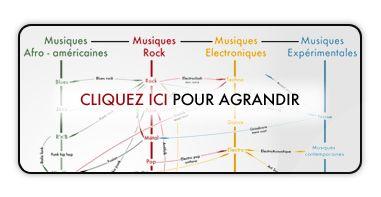 Dossier - Genres musicaux : des clefs pour s'y retrouver - Lille La Nuit.com