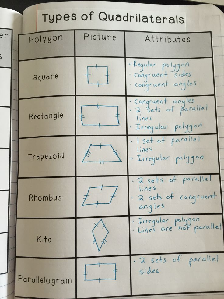 This interactive notebook page helps students understand the different types of quadrilaterals and their attributes. 5.G.B.3, 5.G.B.4, 4.G.A.2, 4.G.A.3
