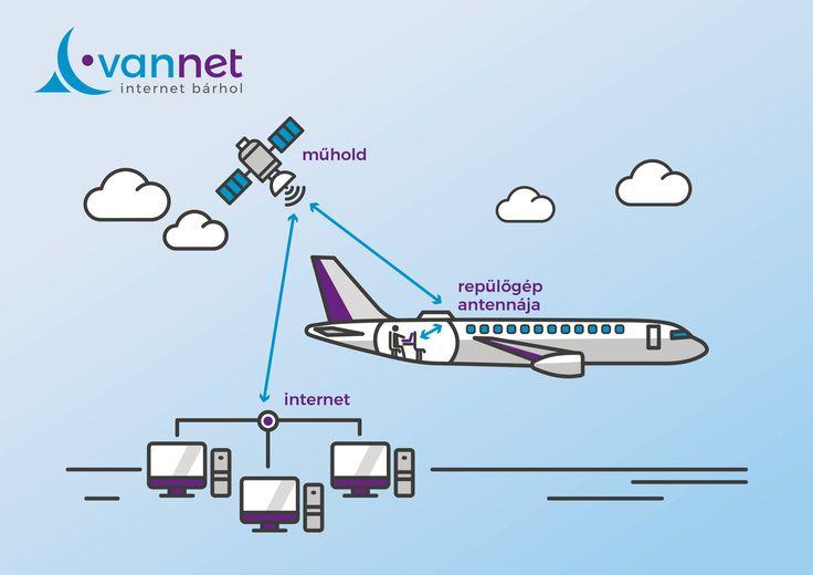 REPÜLŐKÖN IS Wifi-s internet http://ahiramiszamit.blogspot.ro/2017/10/repulokon-is-wifi-s-internet.html