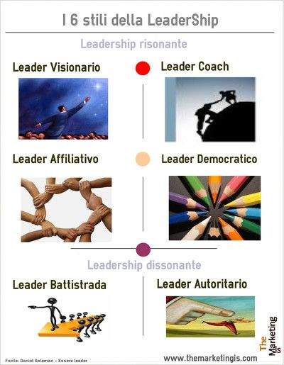 Stili della leadership: visionario, coach, affiliativo, democratico, battistrada, autoritario #themarketingis