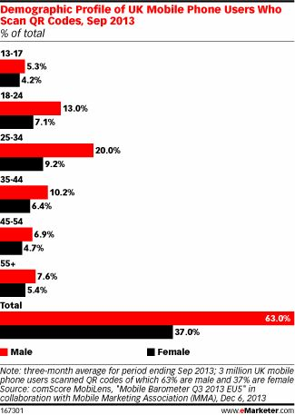 71 best etourism images on pinterest digital marketing social demographics of qr code usage uk males are far more likely to scan qr codes fandeluxe Gallery
