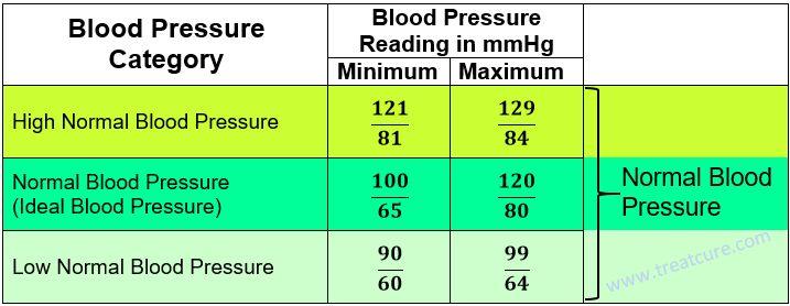 19 best blood pressure images on pinterest high blood. Black Bedroom Furniture Sets. Home Design Ideas