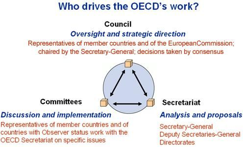 """The mission of the Organisation for Economic Co-operation and Development (OECD) is to promote policies that will improve the economic and social well-being of people around the world. The OECD provides a forum in which governments can work together to share experiences and seek solutions to common problems. We work with governments to understand what drives economic, social and environmental change. We measure productivity and global flows of trade and investment."""