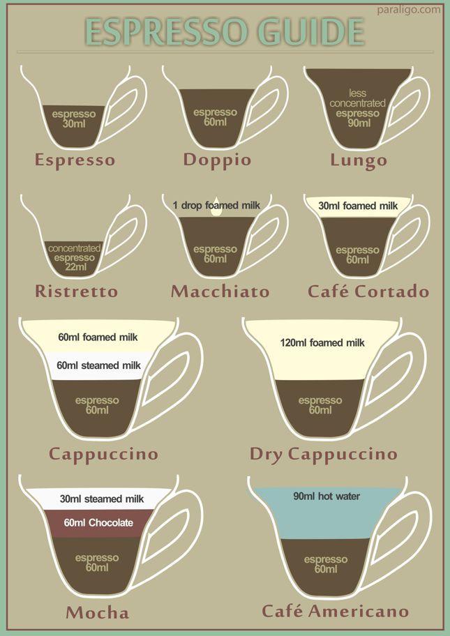 #Printable #Espresso #Guide