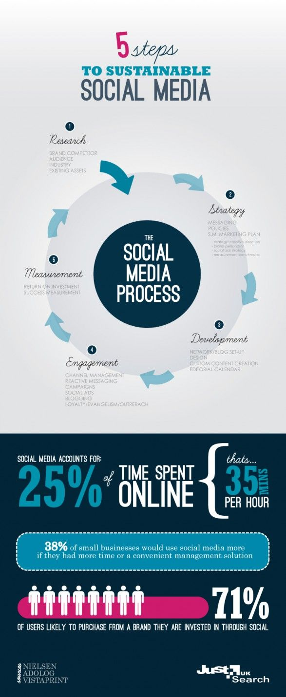 5 Steps to Sustainable Social Media