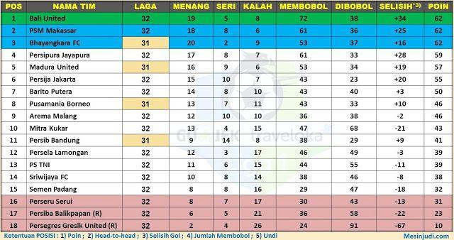 Update Klasemen Liga 1 Indonesia Pekan 32