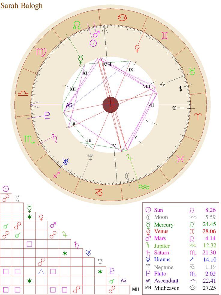 Pin by Sarah Elizabeth on Metaphysical Free astrology