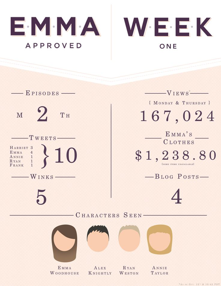 Emma Approved by the numbers infographic for the first