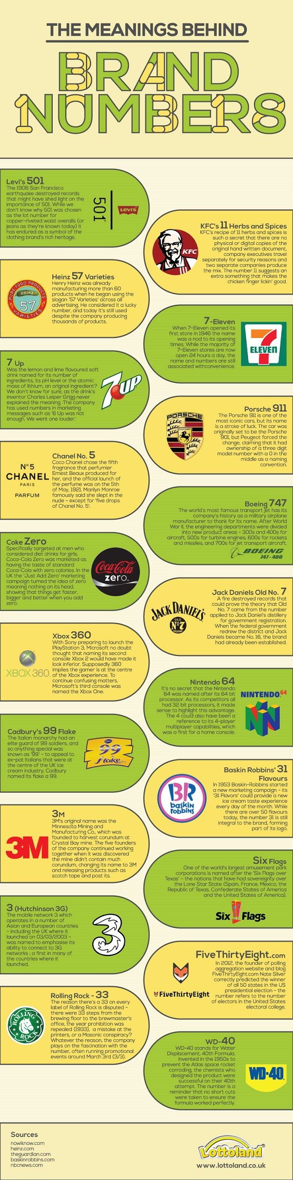 The meaning behind brand numbers