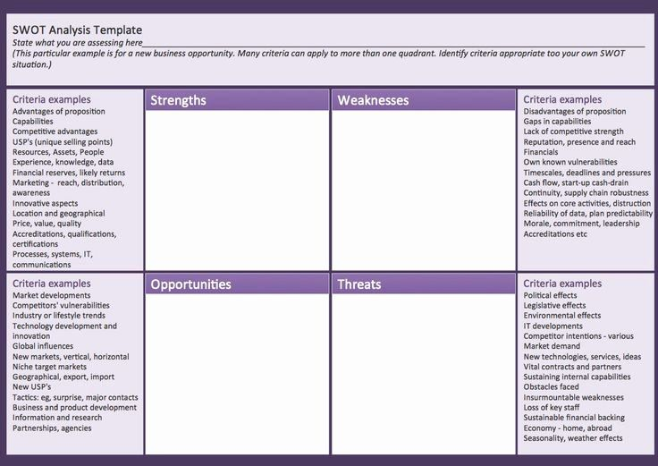 Business Analysis Plan Template Best Of Swot Analysis Matrix Template Swot Analysis Template Business Analysis Swot Analysis