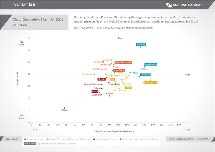 Digital Competitive Map: Jan 2016 - Burberry, Fendi, Loro Piana and Dior showing the largest improvements on the Map, Louis Vuitton regaining leadershipon the Digital Customer Axis, and Ralph Lauren approaching Gucci.