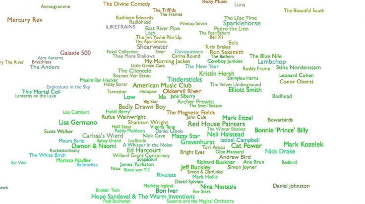Every Noise at Once: Διαδραστικός μουσικός χάρτης με αλγόριθμο που εξερευνά μουσικά είδη.