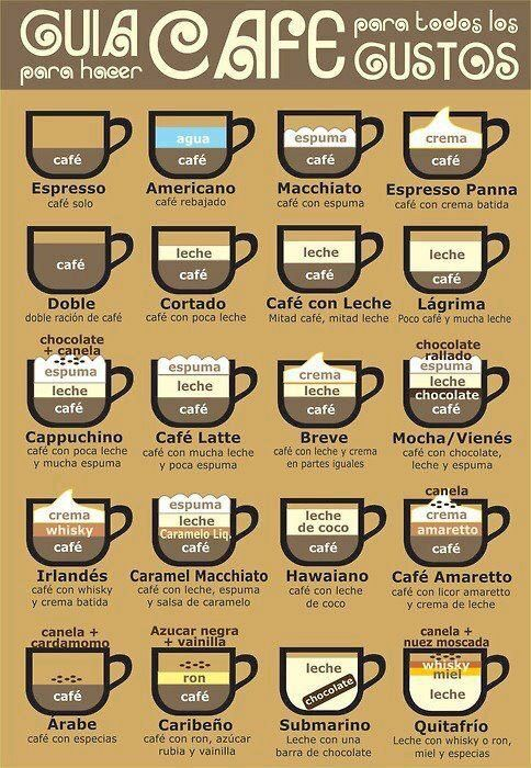 Guía para hacer café para todos los gustos