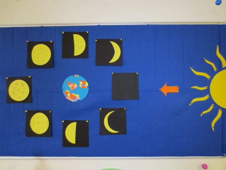 Thema: Zon Maan en Sterren