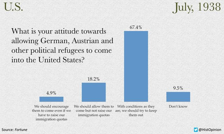••Syrian REFUGEE Crisis 2015: turning away refugees in USA just as in 1938: 67% do not want Jews or now Syrians••