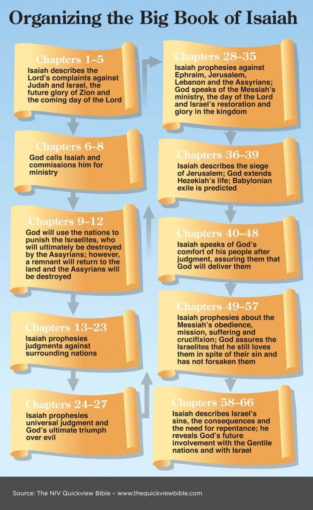 An Outline of the Book of Isaiah. Read more in the Illustrated Online Bible Study, here: www.BibleVersesAbout.Org/bible/