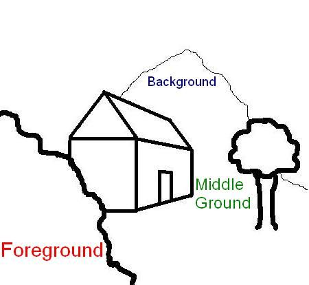 landscape foreground middleground background - Google Search