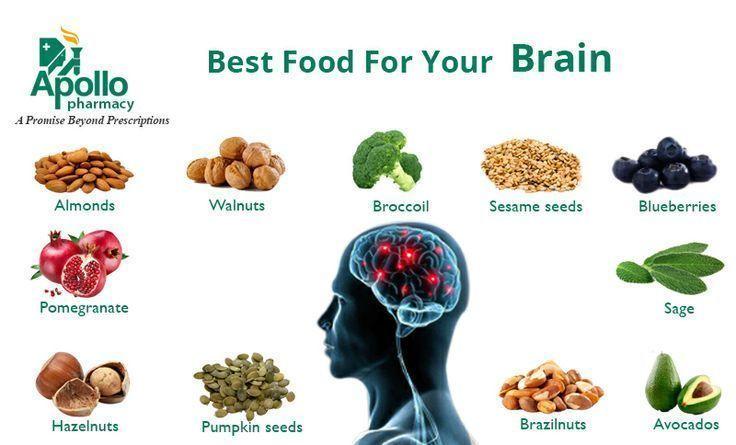 Best Foods For Brain Visit Us On Goimprovememory Com Via Google Images Memory Memorys Memorylane Memor Healthy Brain Function Mind Diet Good Brain Food