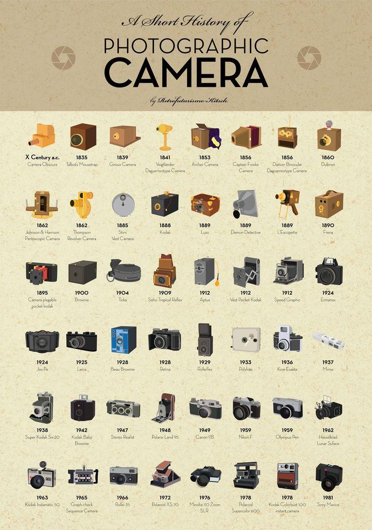 Une histoire des appareils photo en infographie.