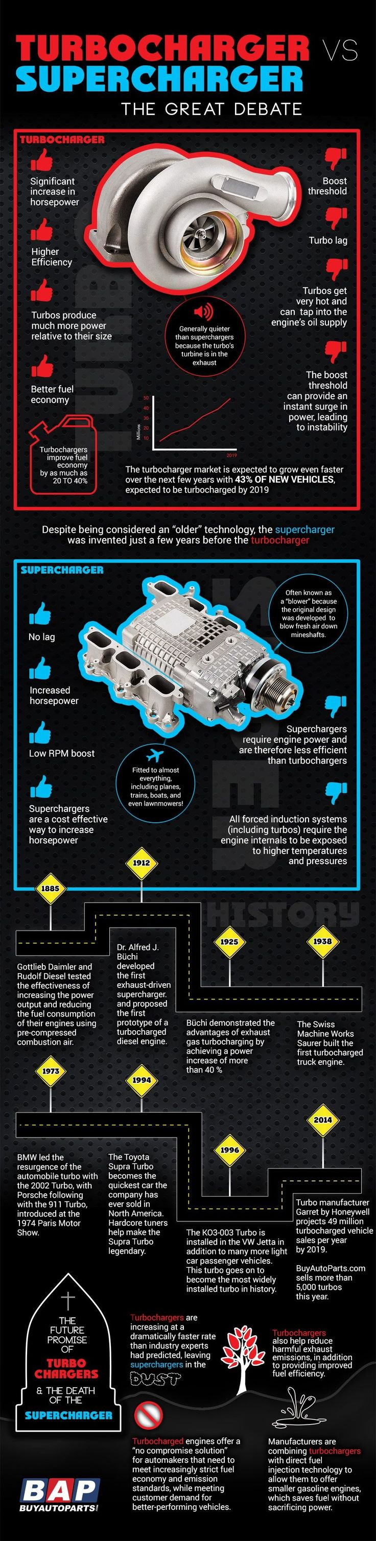 7 Best Manual Gears Images On Pinterest Transmission Car Single Disc Brakerepair And Parts Replacement Diagram Turbo Vs Supercharger