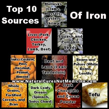 Top 10 sources of iron