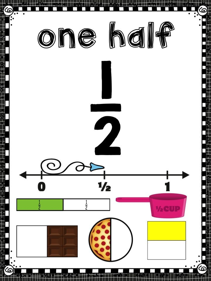 Fraction posters to display in your class.