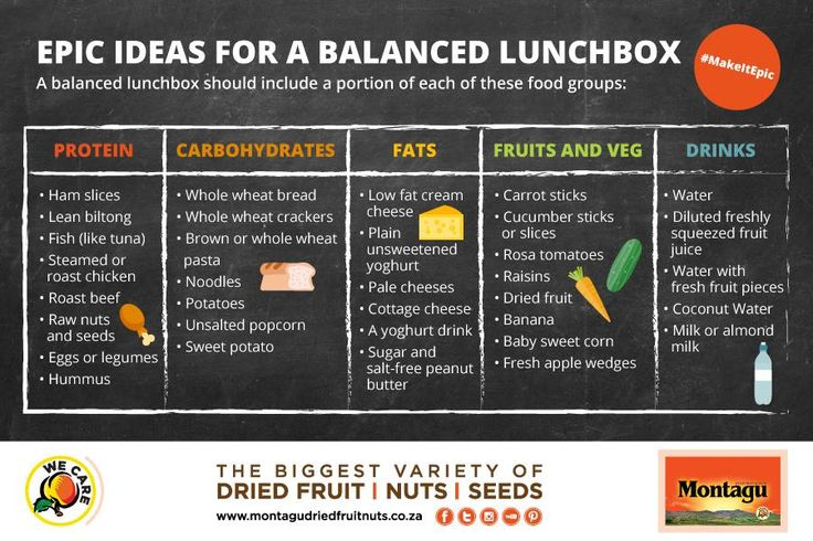 Little growing bodies and minds need balanced lunchboxes for lasting energy at school and at play.  This handy graphic lists some great sources of key food groups that you can stock up on this weekend. Print it out for the fridge or save it to your phone. :)  #MakeItEpic | #Back2School | #HealthyLifestyle | #WeCare