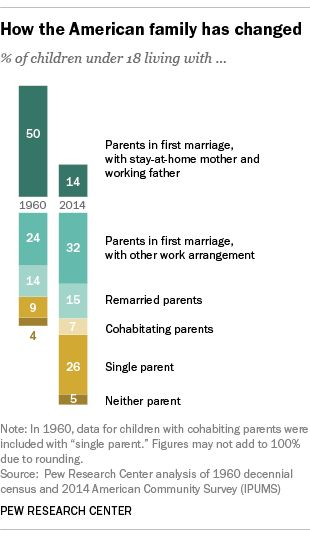 Best Family Images On   Sociology United States And
