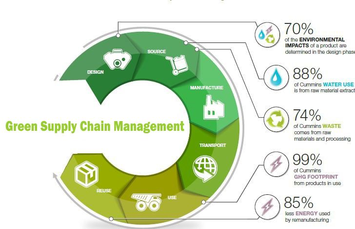 environment Green pakistan Project,Green Supply Chain