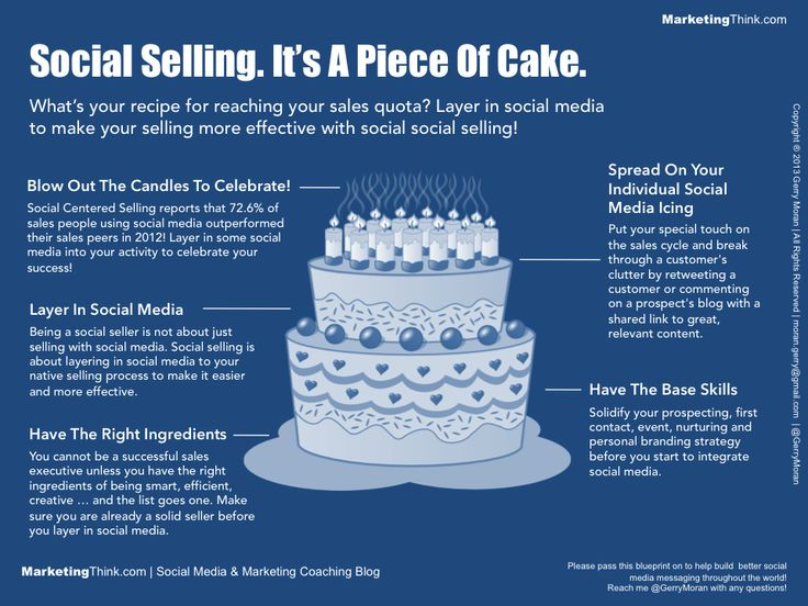 Best  Aligning Marketing With Sales Images On