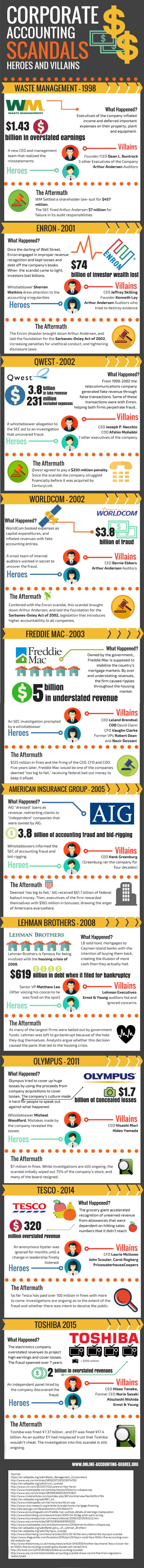This infographic from the folks at Online-Accounting-Degree.org outlines some of the most heinous corporate accounting scandals of all…